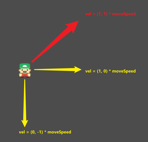 Player move speed demonstration for non-normalized values