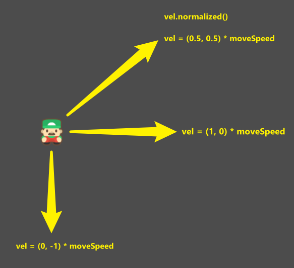 Player move speed demonstration for normalized values